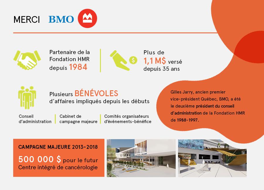 Merci à BMO, partenaire de la Fondation HMR depuis 1984